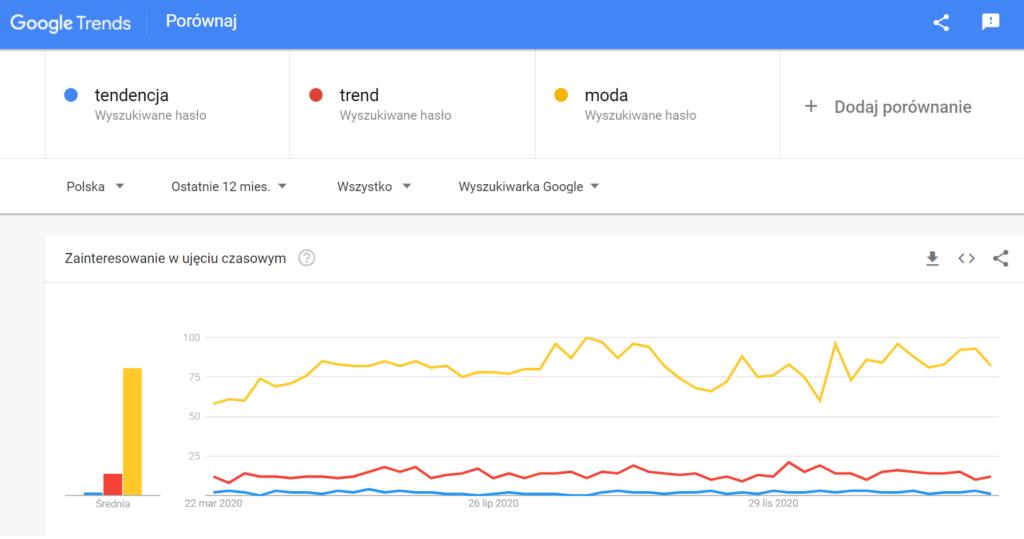 wykres popularności wyszukiwań